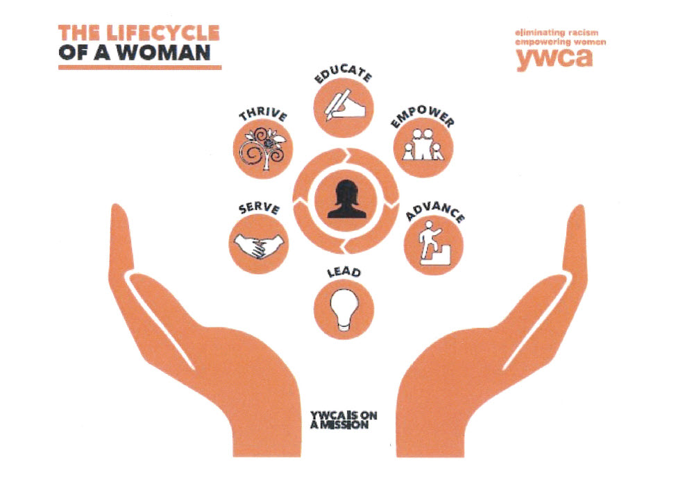 lifecycle of a woman graphic